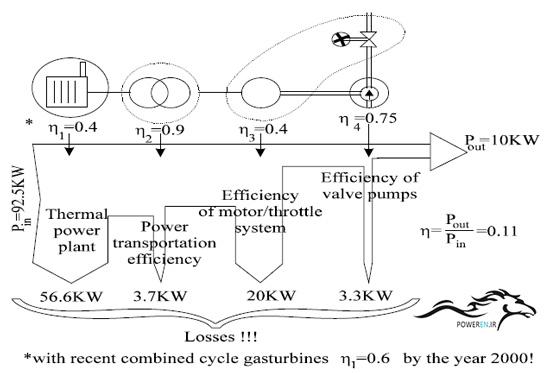سیستم با Throttling Control