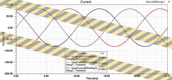 مشخصه جریانهای سه فاز موتور ورنیر با ساختار اولیه موتور پیشنهادی