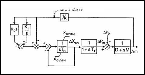 C:\Users\EhsanP\Desktop\کنترل بار فرکانس سیستمهای قدرت_files\image238.jpg