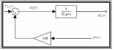 C:\Users\EhsanP\Desktop\کنترل بار فرکانس سیستمهای قدرت_files\image028.jpg
