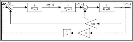 C:\Users\EhsanP\Desktop\کنترل بار فرکانس سیستمهای قدرت_files\image032.jpg