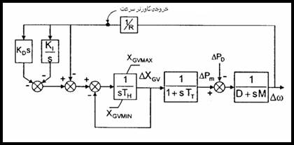 C:\Users\EhsanP\Desktop\کنترل بار فرکانس سیستمهای قدرت_files\image295.jpg