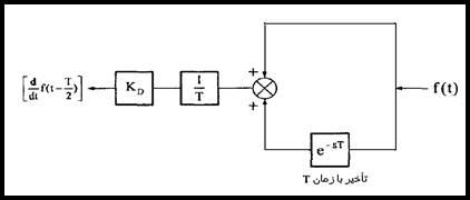 C:\Users\EhsanP\Desktop\کنترل بار فرکانس سیستمهای قدرت_files\image315.jpg