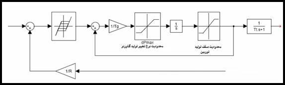 C:\Users\EhsanP\Desktop\کنترل بار فرکانس سیستمهای قدرت_files\image033.jpg