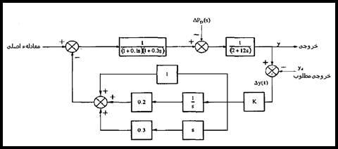 C:\Users\EhsanP\Desktop\کنترل بار فرکانس سیستمهای قدرت_files\image319.jpg