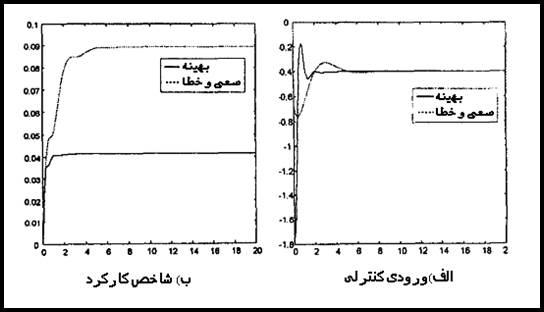 C:\Users\EhsanP\Desktop\کنترل بار فرکانس سیستمهای قدرت_files\image336.jpg