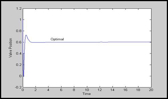 C:\Users\EhsanP\Desktop\کنترل بار فرکانس سیستمهای قدرت_files\image342.jpg