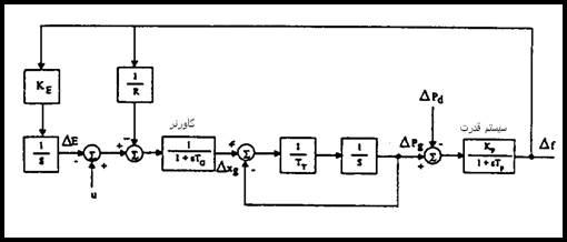 C:\Users\EhsanP\Desktop\کنترل بار فرکانس سیستمهای قدرت_files\image151.jpg