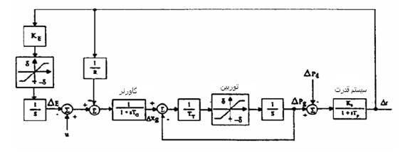 C:\Users\EhsanP\Desktop\کنترل بار فرکانس سیستمهای قدرت_files\image218.jpg