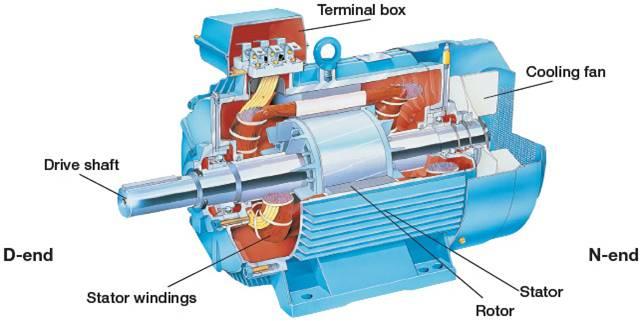اجزای موتور القایی
