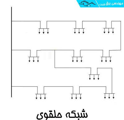 شبکه حلقوی