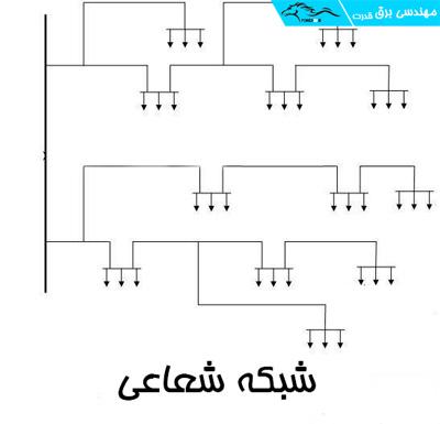 شبکه شعاعی