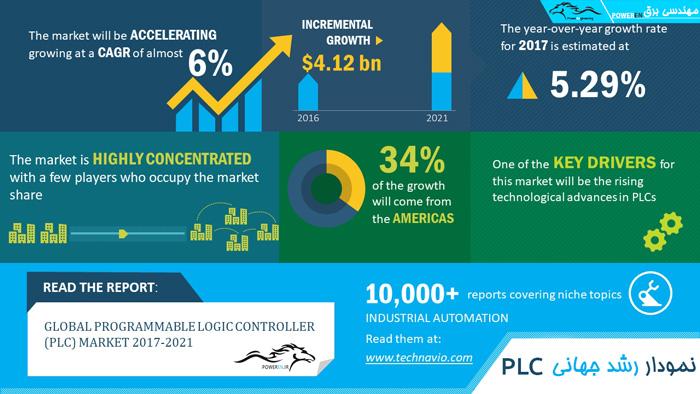 نمودار رشد PLC