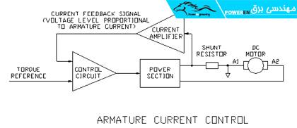 درایو از نوع کنترل جریان آرمیچر