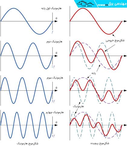 شکل موج هارمونیک