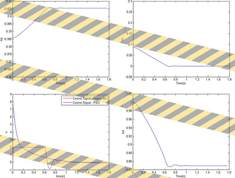 نتایج بهینه سازی موترو Dc