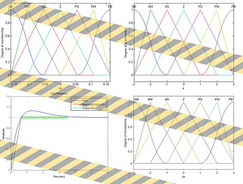 نتایج بهینه سازی موتور DC با ژنتیک فازی