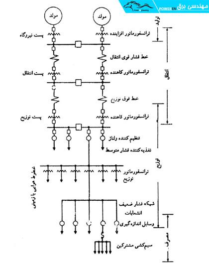 نمونه یک سیستم قدرت