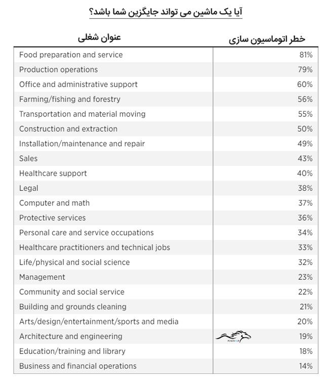 جدول 1-1: درصد تهدید اتوماسیون برای شغل های مختلف