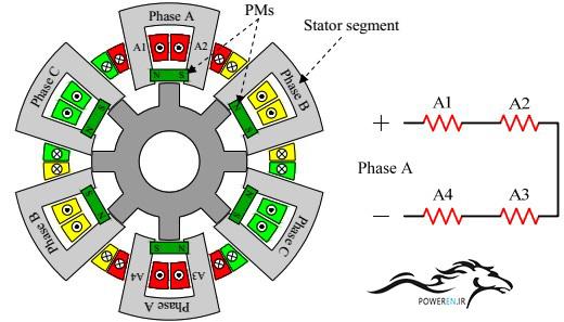 طراحی ماشین سوئیچ رلوکتانسی