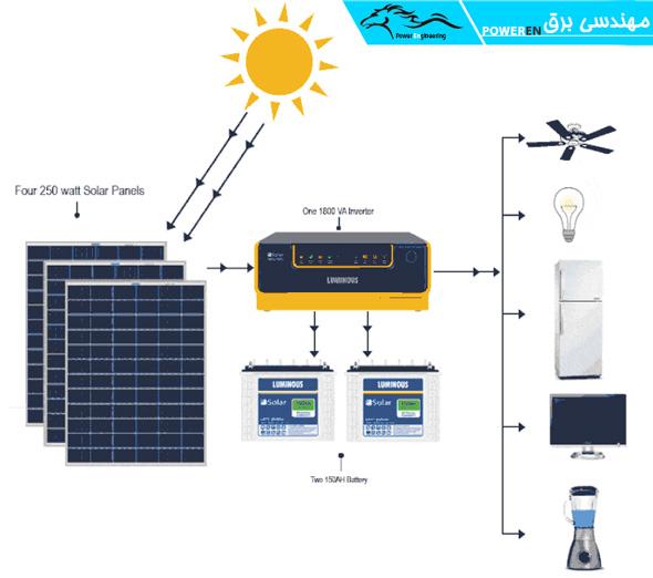 جایگاه اینورتر در چرخه تولید برق با استفاده از سلول های خورشیدی