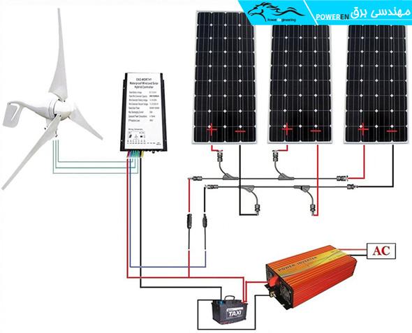 رابطه اینورتر و توربین بادی به همراه پنل های خورشیدی