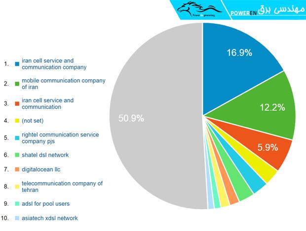 رتبه بندی کاربران براساس شرکت تامین کننده اینترنت آنها