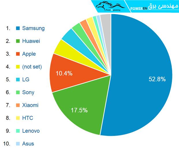 رتبه بندی کاربران براساس شرکت های سازنده موبایل آنها