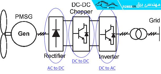 فرآیند تولید و تبدیل توان در نیروگاه بادی