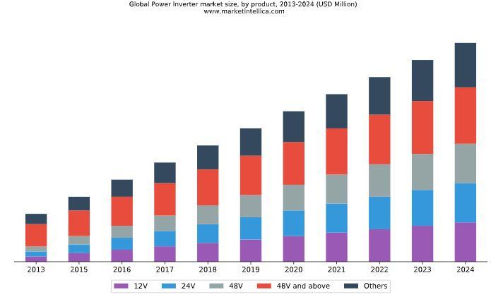حجم بازار جهانی اینورترها بر اساس ولتاژ
