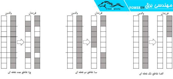 شکل 1-2: بازتولید نسل جدید با استفاده از تقاطع