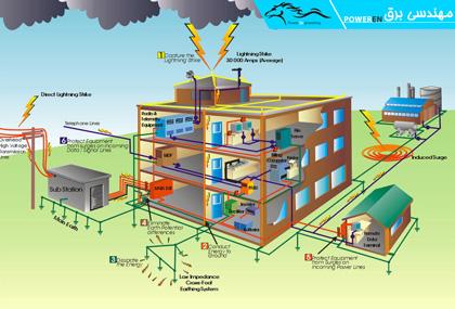 اتصال زمین الکتریکی