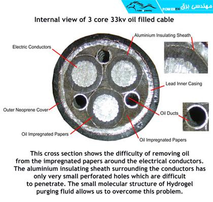 یک نمونه کابل روغنی