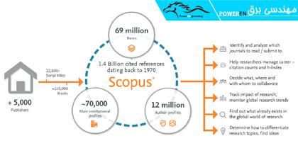 آمار پایگاه علمی اسکوپوس