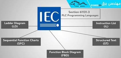 زبان های مورد تایید در PLC