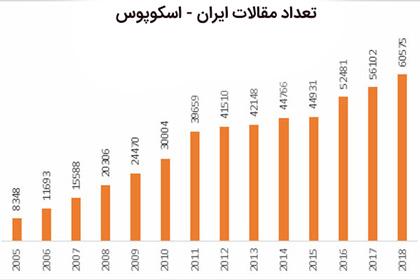 تعداد مقالات ایران در اسکوپوس