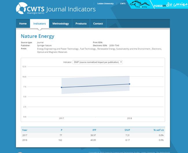 شاخص اسنیپ مجله Nature Energy در وب سایت journalindicators