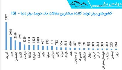 کشورهای برتر تولید کننده بیشترین مقالات یک درصد برتر