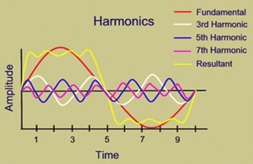 تاثیر هارمونیک ها بروی موج اصلی ولتاژ و جریان