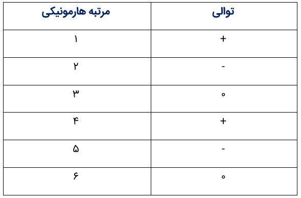 جدول توالی هارمونیک ها در یک سیستم سه فاز متعادل