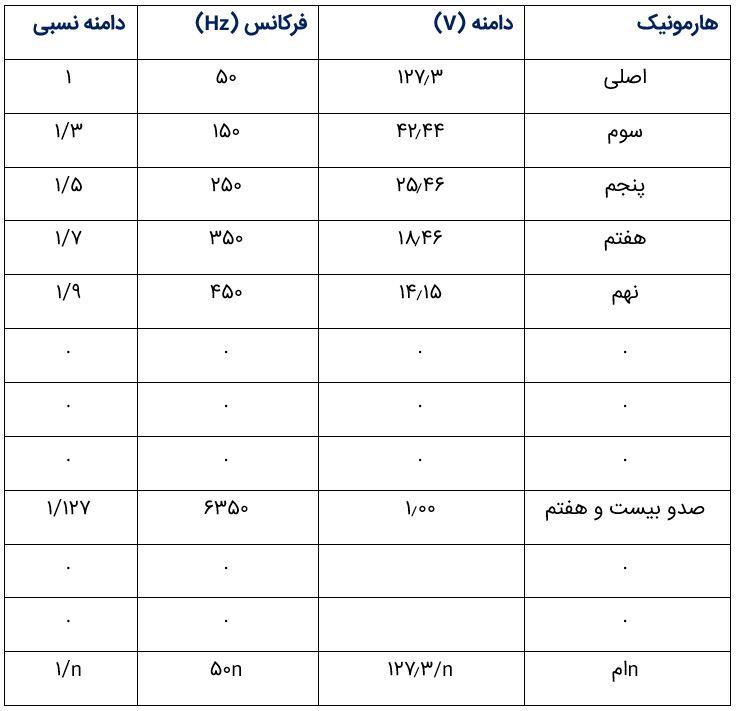 جدول مرتبه هارمونیکی و دامنه آنها