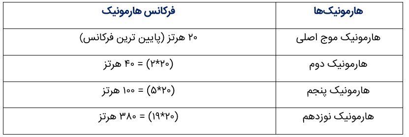 جدول هارمونیک ها و فرکانس آنها