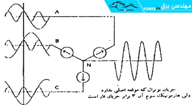 شکل (1-4) جریانهای زیاد نول درمدارهایی كه بار تك فاز غیرخطی دارند