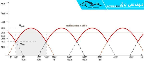 خروجی DC رکتیفایر سه فاز نیم موج