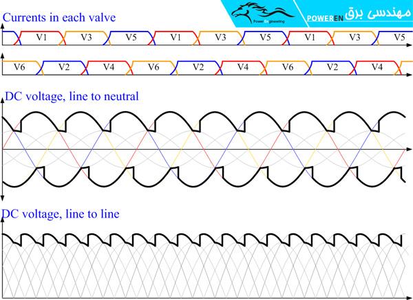 رکتیفایر سه فاز، زاویه آلفا 0 و بدون همپوشانی