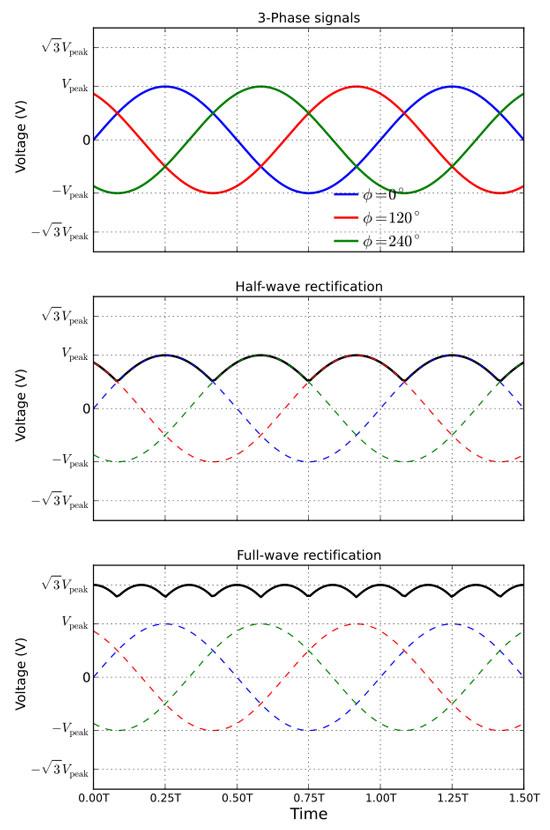 مقایسه رکتیفایر سه فاز تمام موج و نیم موج