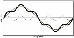 شکل (1-3) تاثیر هارمونیک پنجم بر موج سینوسی