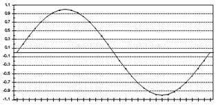 شكل (1- 1) شكل موج سینوسی پایه