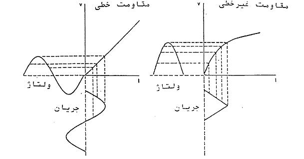 مشخصه ولتاژ و جریان در مقاومت خطی و غیر خطی