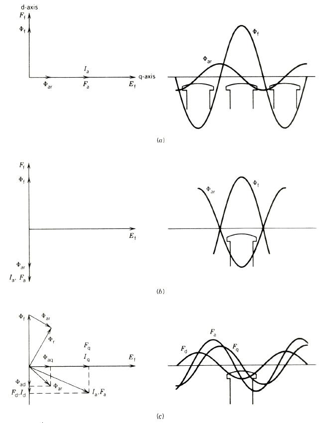 شکل (1) رابطه mmf و شار در ماشین سنکرون قطب برجسته